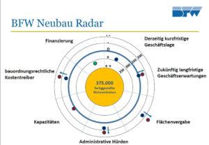 IWM-Aktuell Unbenannt-300x208 Prognose des BFW-Neubau-Radars Aktuelles Aus der Branche Regionales Rhein-Main  Zukunft Wohnungswirtschaft Wohnungsbau Wohnen in der Zukunft Wohnen Immobilienwirtschaft Immobilienpolitik Immobilienmarkt Immobilienbranche Immobilien Rhein-Main Immobilien Digitalisierung BFW Rhein-Main BFW Hessen BFW