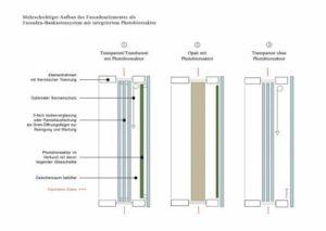 IWM-Aktuell d-300x213 Optimiertes Glasfassadensystem mit integrierten Photobioreaktoren Aktuelles Allgemein Aus der Branche  Wohnungswirtschaft Wohnkomfort Wohnen Photobioreaktoren Immobilienwirtschaft Immobilienmarkt Immobilienbranche Immobilien Glasstec Glasfassadensystem Digitalisierung Digitale Transformation